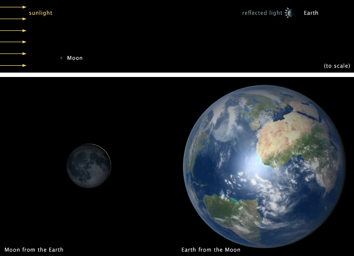 Graphic showing how the suns rays reflect from the surface of Earth back to the moon.